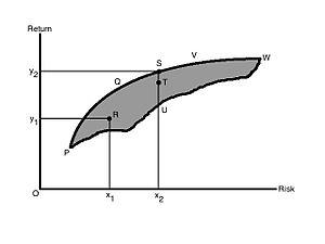 Harry Markowitz - Figure 1: Risk-return of possible portfolios