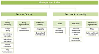 Sustainable Governance Indicators - Construction of the SGI Management Index