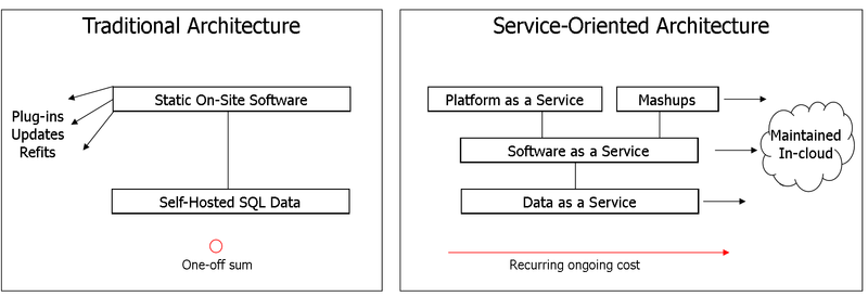 9-estrategias-tecnolgicas-para-2009-cloud-computing