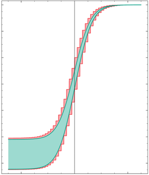 Interval arithmetic - Tolerance function (turquoise) and interval-valued approximation (red)