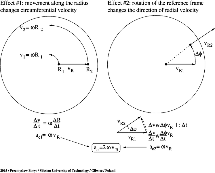 File:Simple Coriolis Effect derivation for a rotating disc.png