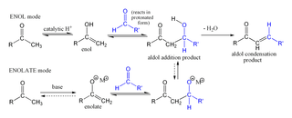 Aldol condensation type of chemical reaction