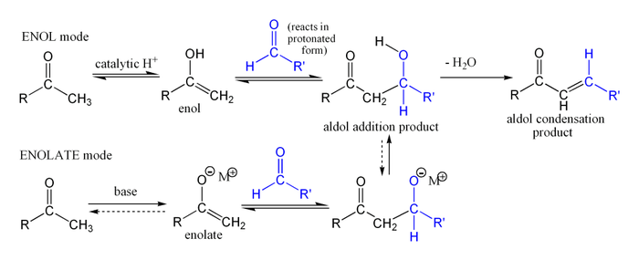 Simple aldol reaction.png