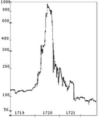 Corporation - Chart of the South Sea Company's stock prices. The rapid inflation of the stock value in the 1710s led to the Bubble Act 1720, which restricted the establishment of companies without a royal charter.