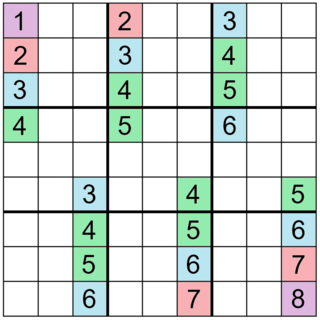 Mathematics of Sudoku Mathematical investigation of Sudoku