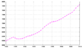 Switzerland demography 1970-2005.png