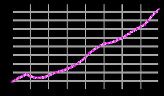 population data regarding Switzerland