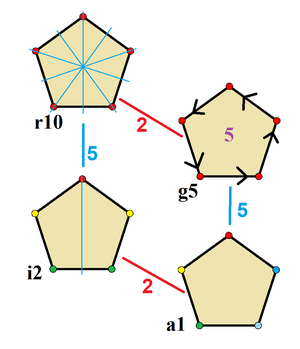 Symmetries of a regular pentagon. Vertices are colored by their symmetry positions. Blue mirror lines are drawn through vertices and edges. Gyration orders are given in the center. Symmetries of pentagon.png