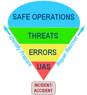 Threat and error management Safety management approach