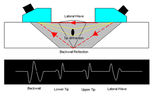 Time-of-flight diffraction ultrasonics