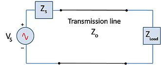 Mismatch loss - Figure 1. Simple circuit showing characteristic impedance Zo and the load impedance ZL. In a perfectly matched system ZL=Zo, and there is no mismatch loss.