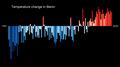 Temperature Bar Chart Africa-Benin--1901-2020--2021-07-13.png