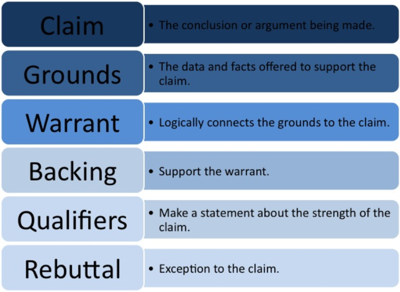 tolumin argument Side a side b toulmin argument everything's an argument claim the statement being argued qualifier statements that limit the strength of the argument or statements.