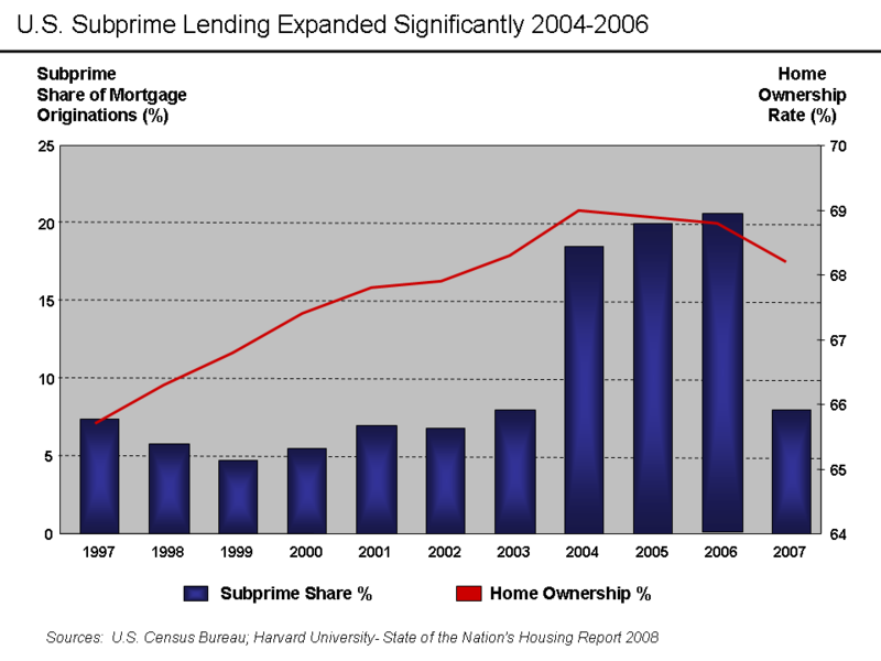 U.S. Home Ownership and Subprime Origination Share.png