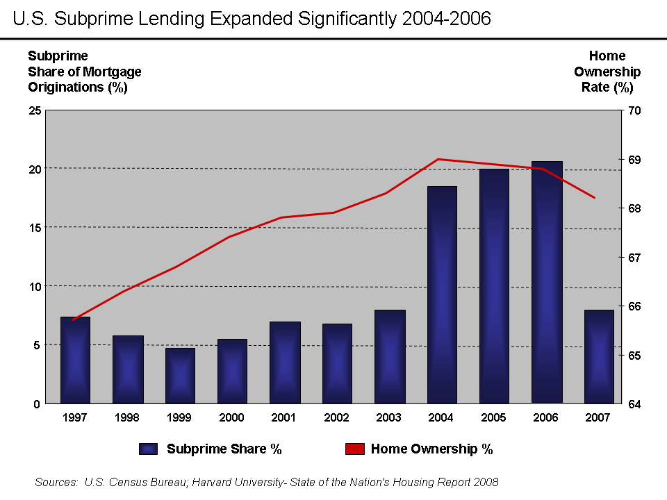 U.S. Home Ownership and Subprime Origination Share