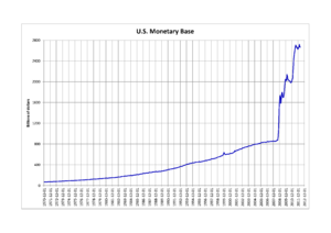 Monetary base - U.S. Monetary base