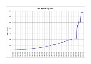 Monetary base - U.S. Monetary base