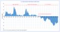 U.S. Trade Balance (1895–2015) and Trade Policies.png