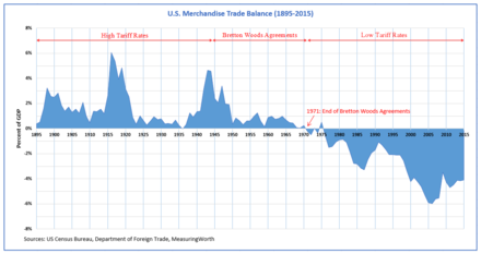 U.S. trade balance and trade policies (1895-2015) U.S. Trade Balance (1895-2015) and Trade Policies.png
