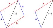 Η πρόσθεση δύο διανυσμάτων (a και b) με τον κανόνα του παραλληλογράμμου.