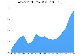 Waterville, Maine - Population of Waterville from 2000 to 2015