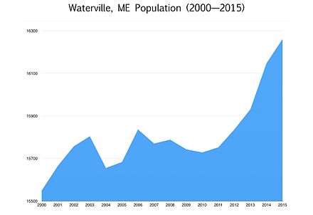 Population of Waterville from 2000 to 2015 Waterville, ME population, since 2000.jpeg