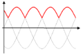Waveform halfwave rectifier3.png