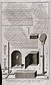 Wig patterns, boxes and stands. Engraving by R. Bénard after Wellcome V0019610.jpg
