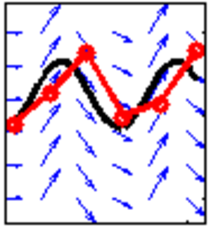 Numerical analysis - Wind direction in blue, true trajectory in black, Euler method in red.