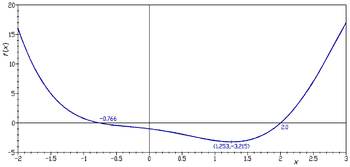 graph of a function wikipedia
