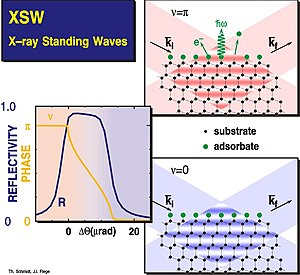 X-ray standing waves - Principle of X-ray standing wave measurements
