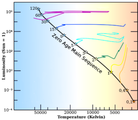 Hertzsprung–Russell diagram - Simple English Wikipedia, the ... on