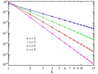Zeta distribution
