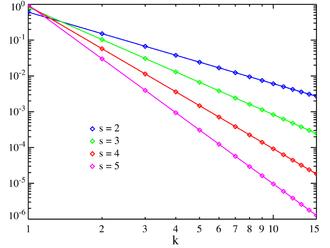 Zeta distribution - Plot of the Zeta PMF