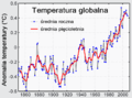 Zmierzone temperatury globalne2.png