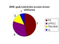 2009 vēlēšanas Lielvārdes novads.PNG