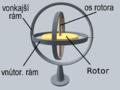 3D Gyroscopesk.png