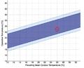 Adaptive chart - adaptive method.png