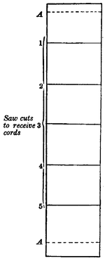 "A tall rectangle with equally-spaced horizontal lines, numbered one to five, with the letter A marked at the same spacing at either end. Caption by the numbers reads ""Saw cuts to receive cords."