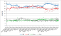 Australian election polling - primary vote.png