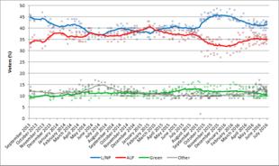 2004 australian federal election betting