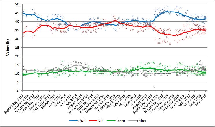 Australian election polling - primary vote