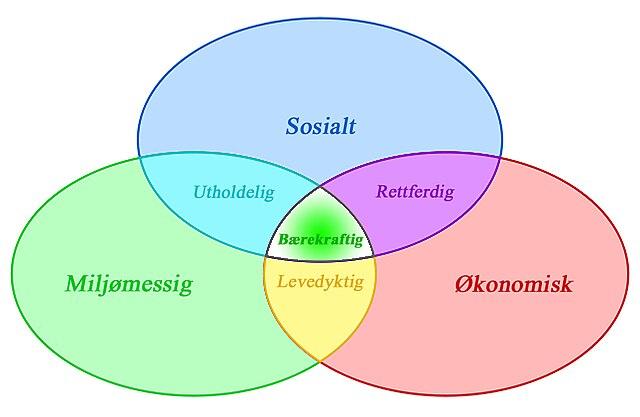 Venn Diagram 5 Circles Template: Bærekraftig utvikling.jpg - Wikimedia Commons,Chart