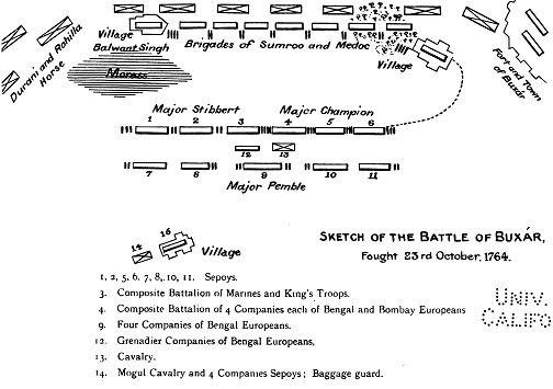 Battle of Buxar -Crown and company- Arthur Edward Mainwaring pg.144