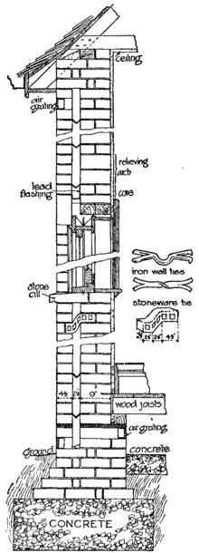 1911 Encyclopaedia Britannica Brickwork