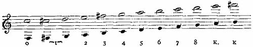 Britannica Clarinet Fundamental Scale and Second Register.jpg