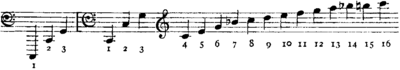 Britannica Horn Harmonic Series.png