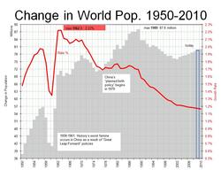 Population Mondiale Wikipedia