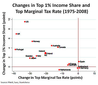 Supply-side economics - Supply side economics has been criticised for benefiting high income earners, as graph shows the change in top 1% income share against the change in top income tax rate from 1975–1979 to 2004–2008 for 18 OECD countries: the correlation between increasing income inequality and decreasing top tax rates is very strong