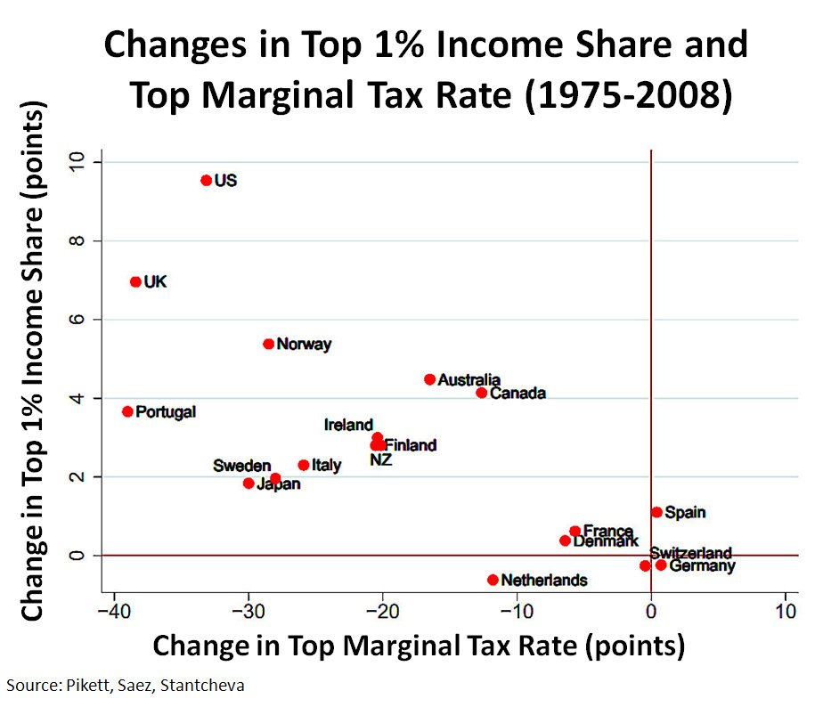 Changes Top 1% Share and Top Marginal Tax Rate v2